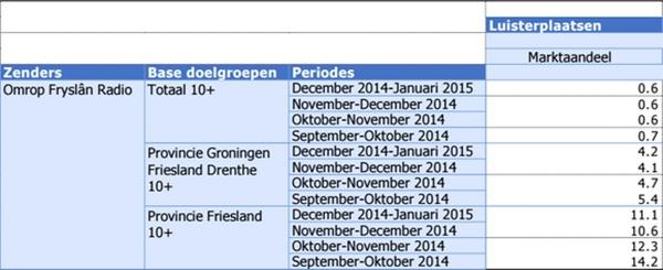 Aantal luisteraars Omrop Fryslân gehalveerd