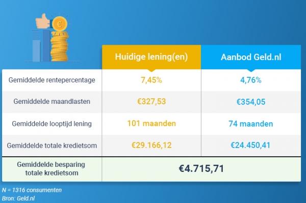 Gemiddeld 5000 euro besparen met lening oversluiten